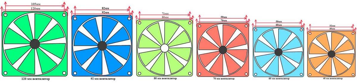 типоразмеры вентиляторов для компьютера