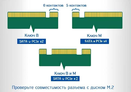 ключи накопителей m2